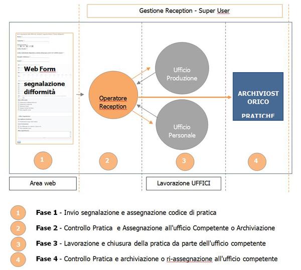 flussi_gestione_segnalazion